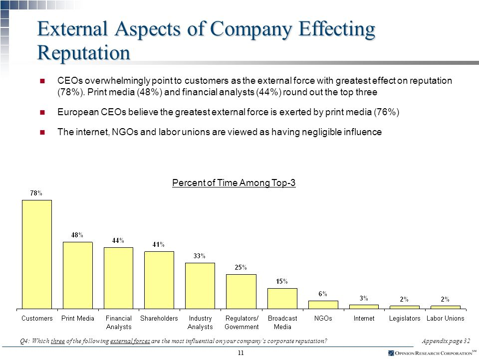 10 Internal Aspects of Company Effecting Reputation n CEOs overall identify the ability to communicate (48%) as the internal aspect of their company most influential on corporate reputation (excluding financial performance).