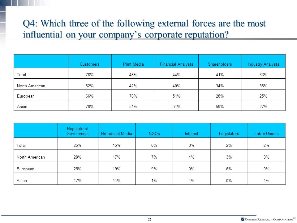 31 Q3: Which three of the following internal aspects of your company are the most influential on your companys corporate reputation, other than financial performance.