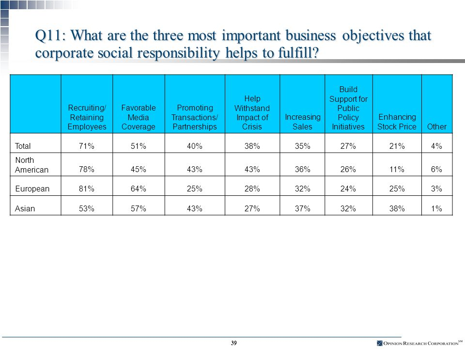 38 Q10: How much do you feel that corporate social responsibility initiatives contribute to your companys corporate reputation.