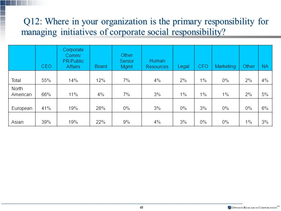 39 Q11: What are the three most important business objectives that corporate social responsibility helps to fulfill.