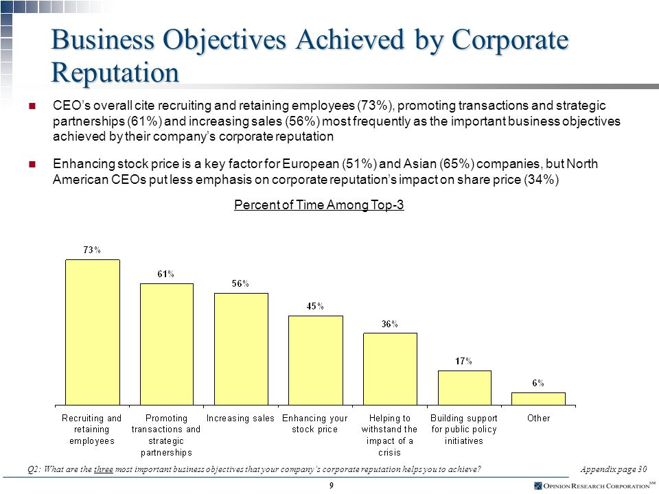 8 Change in the Importance of Corporate Reputation n A vast majority of CEOs agree that a companys corporate reputation is more important today than it was five years ago n More than half believe it is much more important today n The sentiment is even stronger among European CEOs; almost all say that corporate reputation is at least somewhat more important today Q1: Compared to 5 years ago, would you say that, in general, a companys corporate reputation today is:Appendix page 29