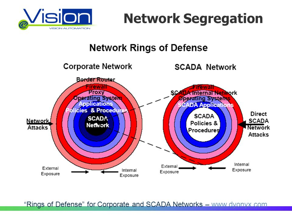 Network Segregation Rings of Defense for Corporate and SCADA Networks – www.dyonyx.comwww.dyonyx.com