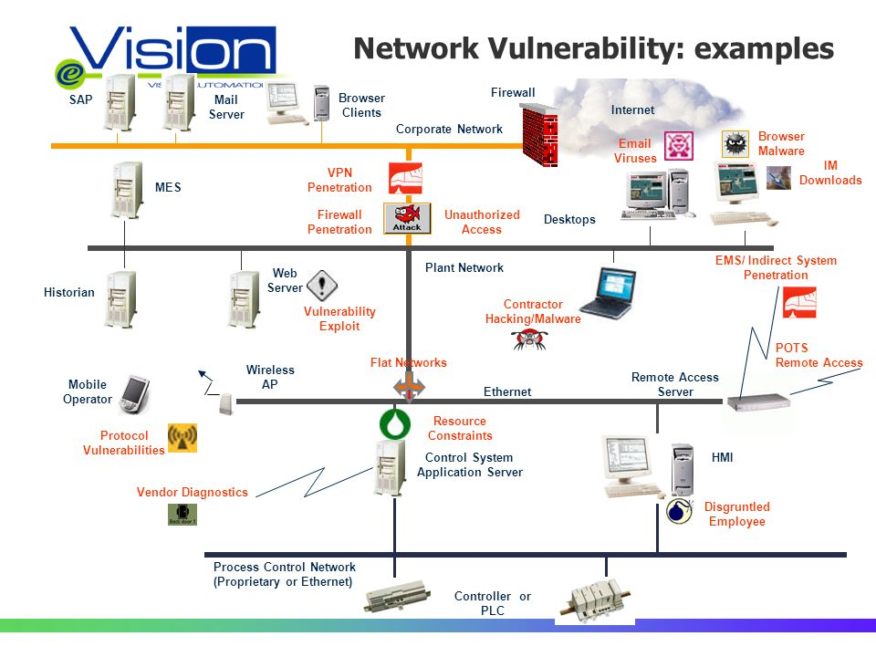 Internet Network Vulnerability: examples Controller or PLC Process Control Network (Proprietary or Ethernet) HMIControl System Application Server Ethernet SAP Corporate Network Mail Server Browser Clients Desktops Plant Network Historian Web Server MES Firewall Remote Access Server Mobile Operator Resource Constraints Wireless AP Disgruntled Employee Browser Malware Email Viruses IM Downloads Protocol Vulnerabilities VPN Penetration Vulnerability Exploit Firewall Penetration Unauthorized Access Vendor Diagnostics POTS Remote Access EMS/ Indirect System Penetration Contractor Hacking/Malware Flat Networks