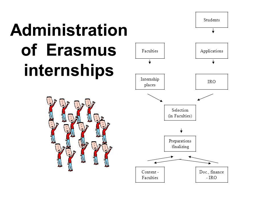 Administration of Erasmus internships Students FacultiesApplications Internship places IRO Selection (in Faculties) Preparations /finalizing Content - Faculties Doc., finance - IRO