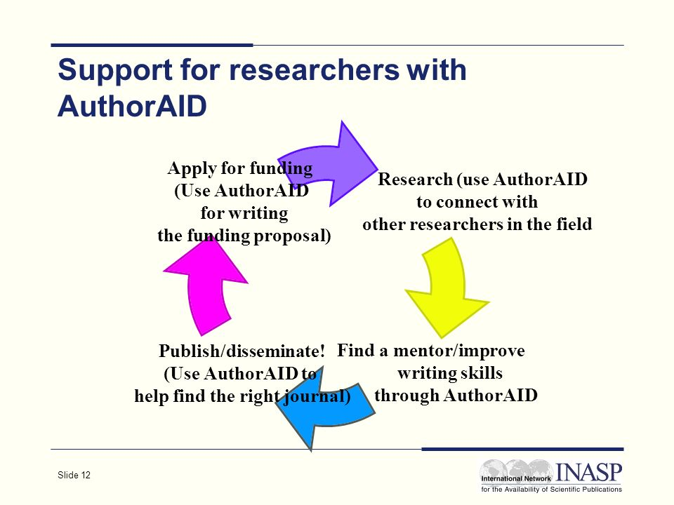 Slide 12 Support for researchers with AuthorAID Research (use AuthorAID to connect with other researchers in the field Find a mentor/improve writing skills through AuthorAID Publish/disseminate.