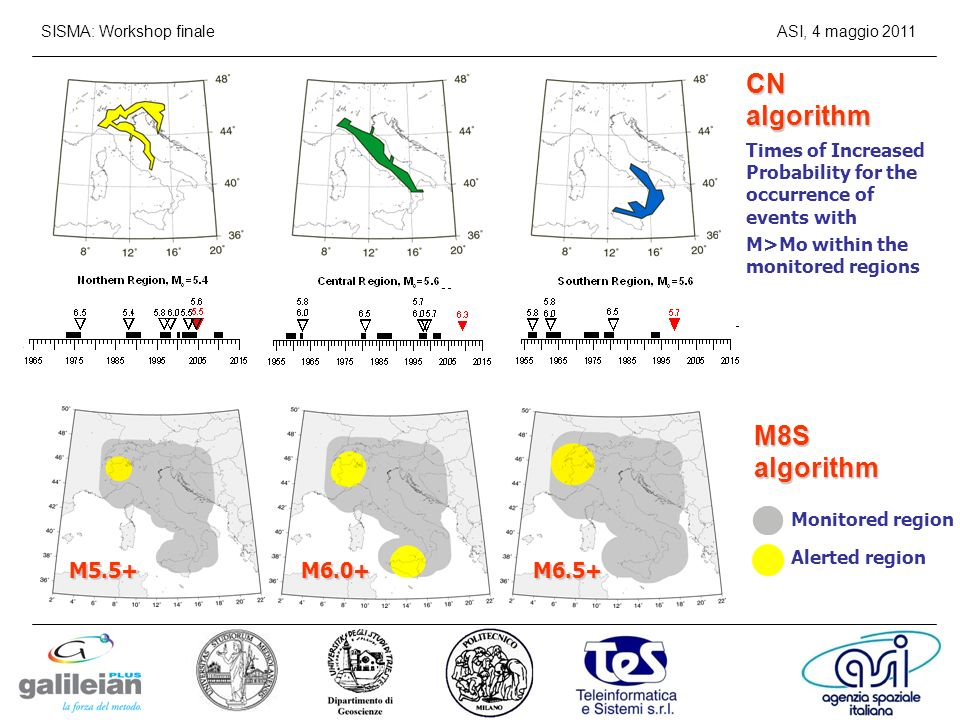 M5.5+M6.0+M6.5+ CN algorithm Times of Increased Probability for the occurrence of events with M>Mo within the monitored regions Monitored region Alerted region M8S algorithm