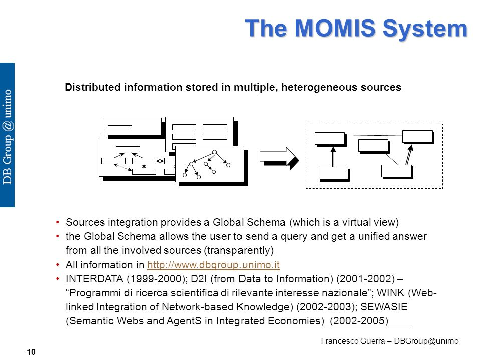 Francesco Guerra – DBGroup@unimo 10 The MOMIS System Distributed information stored in multiple, heterogeneous sources Sources integration provides a Global Schema (which is a virtual view) the Global Schema allows the user to send a query and get a unified answer from all the involved sources (transparently) All information in http://www.dbgroup.unimo.ithttp://www.dbgroup.unimo.it INTERDATA (1999-2000); D2I (from Data to Information) (2001-2002) –Programmi di ricerca scientifica di rilevante interesse nazionale; WINK (Web- linked Integration of Network-based Knowledge) (2002-2003); SEWASIE (Semantic Webs and AgentS in Integrated Economies) (2002-2005)