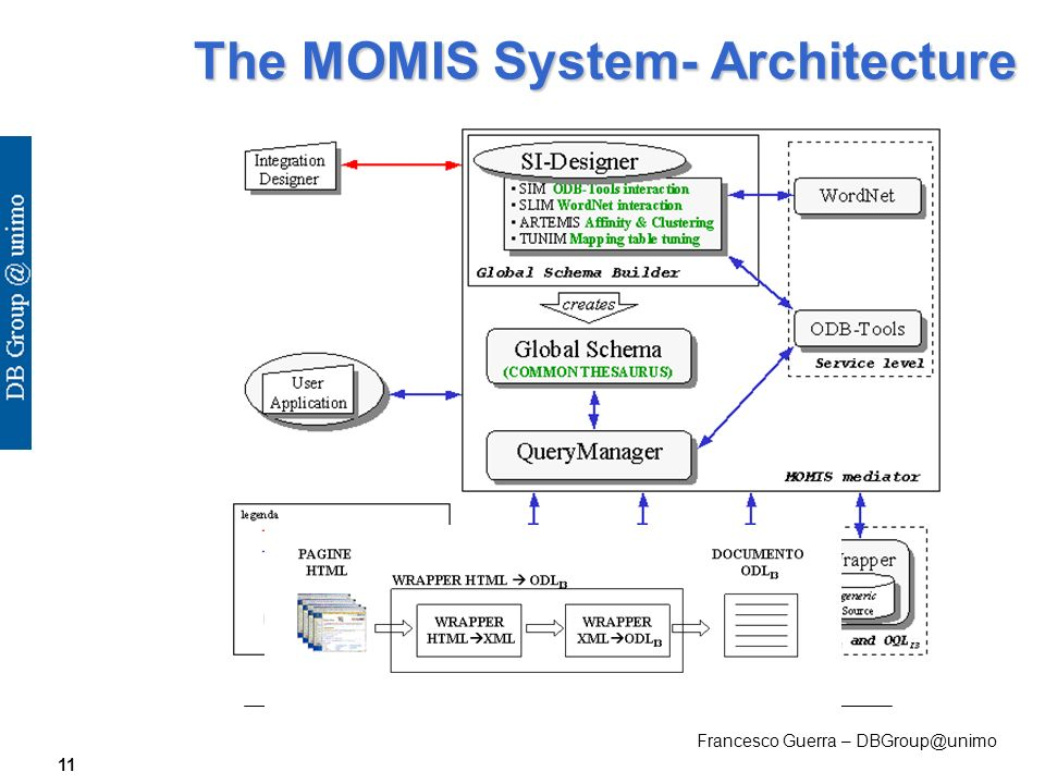 Francesco Guerra – DBGroup@unimo 11 The MOMIS System- Architecture
