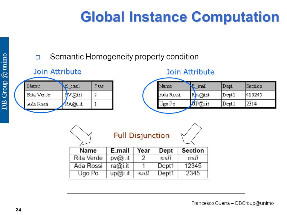 Francesco Guerra – DBGroup@unimo 34 Global Instance Computation Semantic Homogeneity property condition Join Attribute Full Disjunction