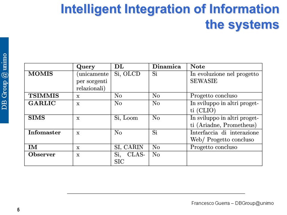Francesco Guerra – DBGroup@unimo 5 Intelligent Integration of Information the systems