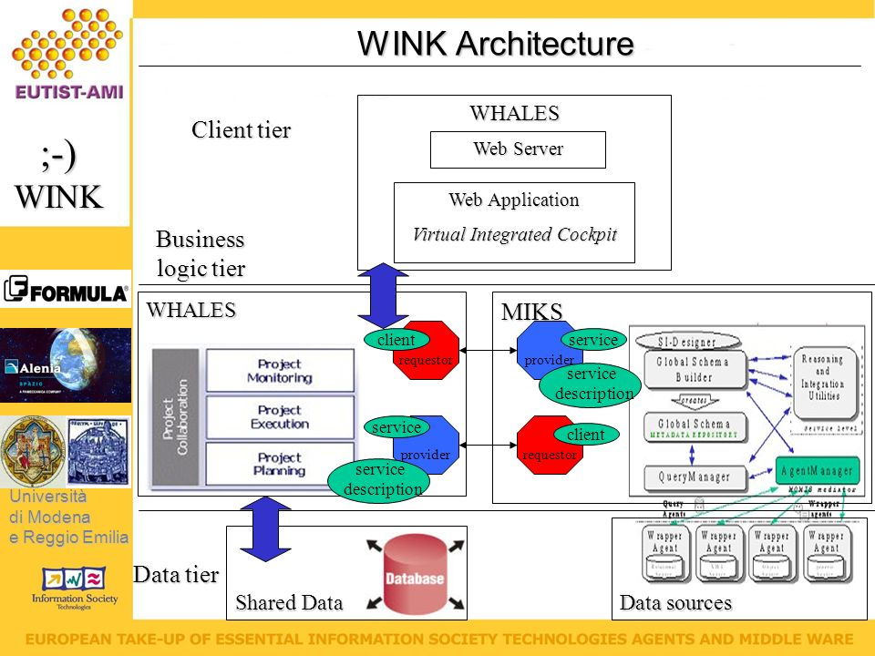 Università di Modena e Reggio Emilia ;-)WINK WINK Architecture WHALES Web Application Virtual Integrated Cockpit Web Server Client tier Business logic tier WHALESMIKS Data sources Shared Data Data tier provider requestor clientservice client service description service description