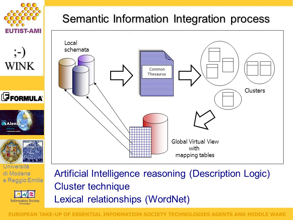 Università di Modena e Reggio Emilia ;-)WINK Semantic Information Integration process Local schemata Common Thesaurus Clusters Global Virtual View with mapping tables Artificial Intelligence reasoning (Description Logic) Cluster technique Lexical relationships (WordNet)