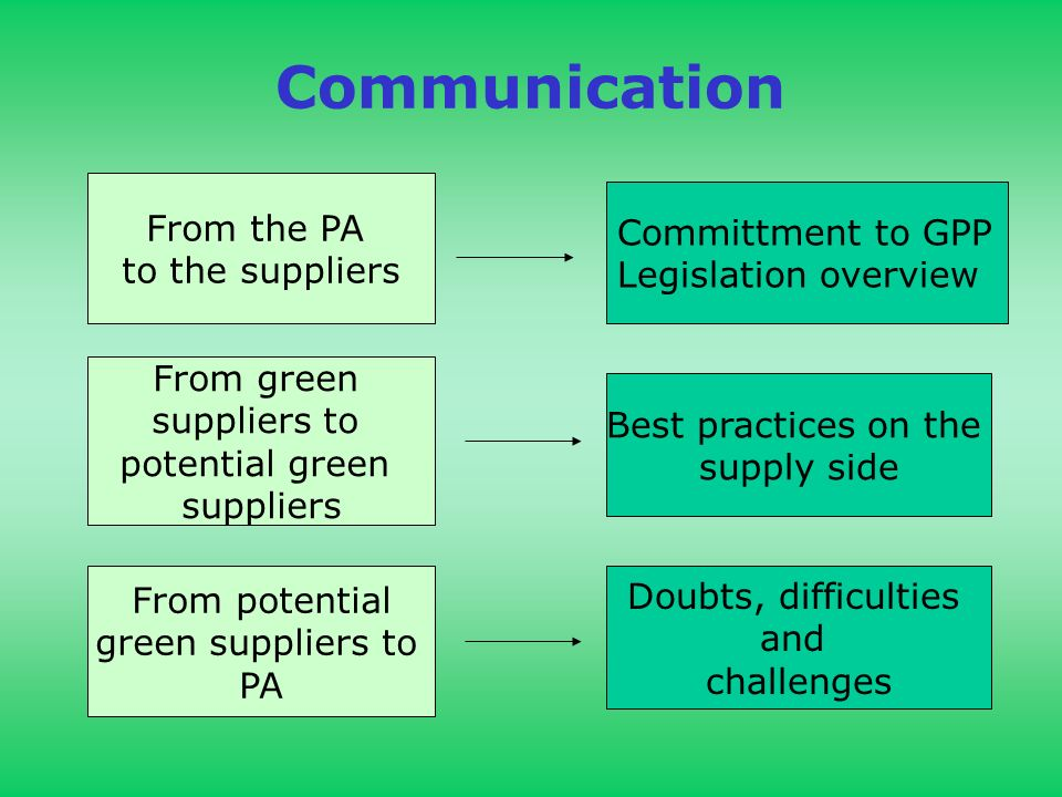 Communication From the PA to the suppliers Committment to GPP Legislation overview From green suppliers to potential green suppliers From potential green suppliers to PA Best practices on the supply side Doubts, difficulties and challenges