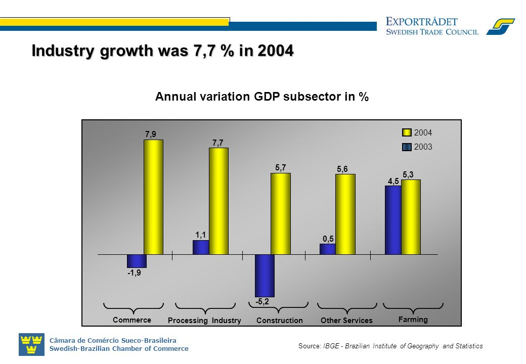 Câmara de Comércio Sueco-Brasileira Swedish-Brazilian Chamber of Commerce Industry growth was 7,7 % in 2004 Source: IBGE - Brazilian Institute of Geography and Statistics -1,9 1,1 -5,2 0,5 4,5 7,9 7,7 5,7 5,6 5,3 Commerce Construction Other Services Processing Industry Farming 2003 2004 Annual variation GDP subsector in %