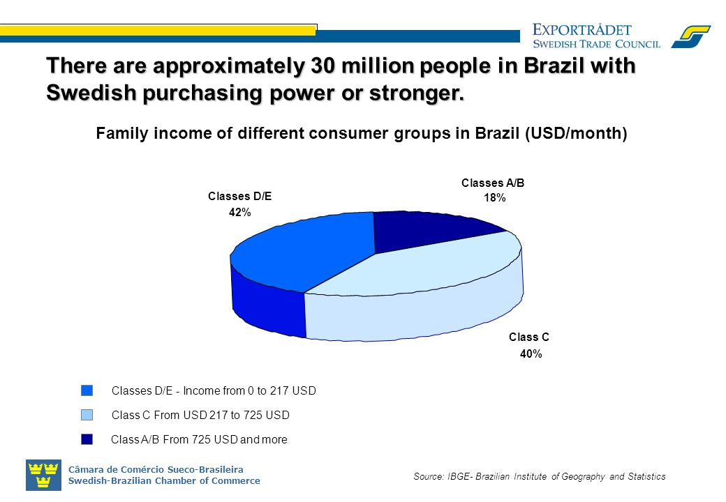 Câmara de Comércio Sueco-Brasileira Swedish-Brazilian Chamber of Commerce Source: IBGE- Brazilian Institute of Geography and Statistics There are approximately 30 million people in Brazil with Swedish purchasing power or stronger.