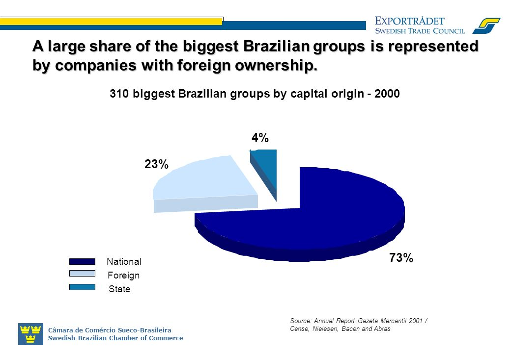 Câmara de Comércio Sueco-Brasileira Swedish-Brazilian Chamber of Commerce Source: Annual Report Gazeta Mercantil 2001 / Cense, Nielesen, Bacen and Abras A large share of the biggest Brazilian groups is represented by companies with foreign ownership.