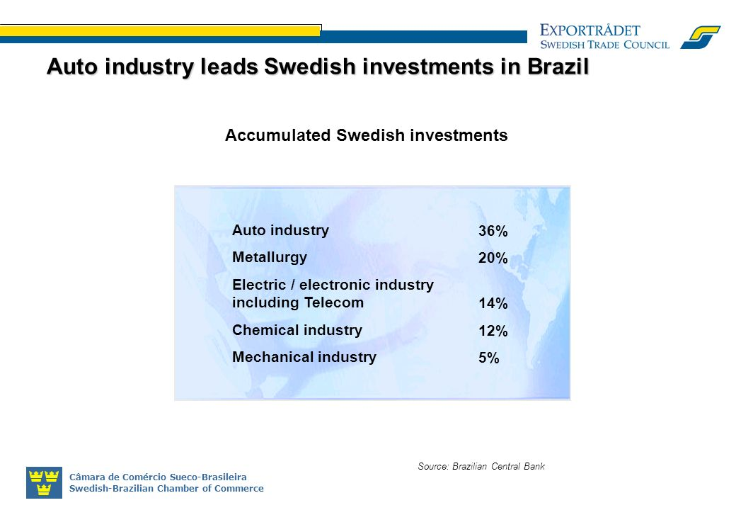 Câmara de Comércio Sueco-Brasileira Swedish-Brazilian Chamber of Commerce Accumulated Swedish investments Source: Brazilian Central Bank Auto industry leads Swedish investments in Brazil Auto industry Metallurgy Electric / electronic industry including Telecom Chemical industry Mechanical industry 36% 20% 14% 12% 5%