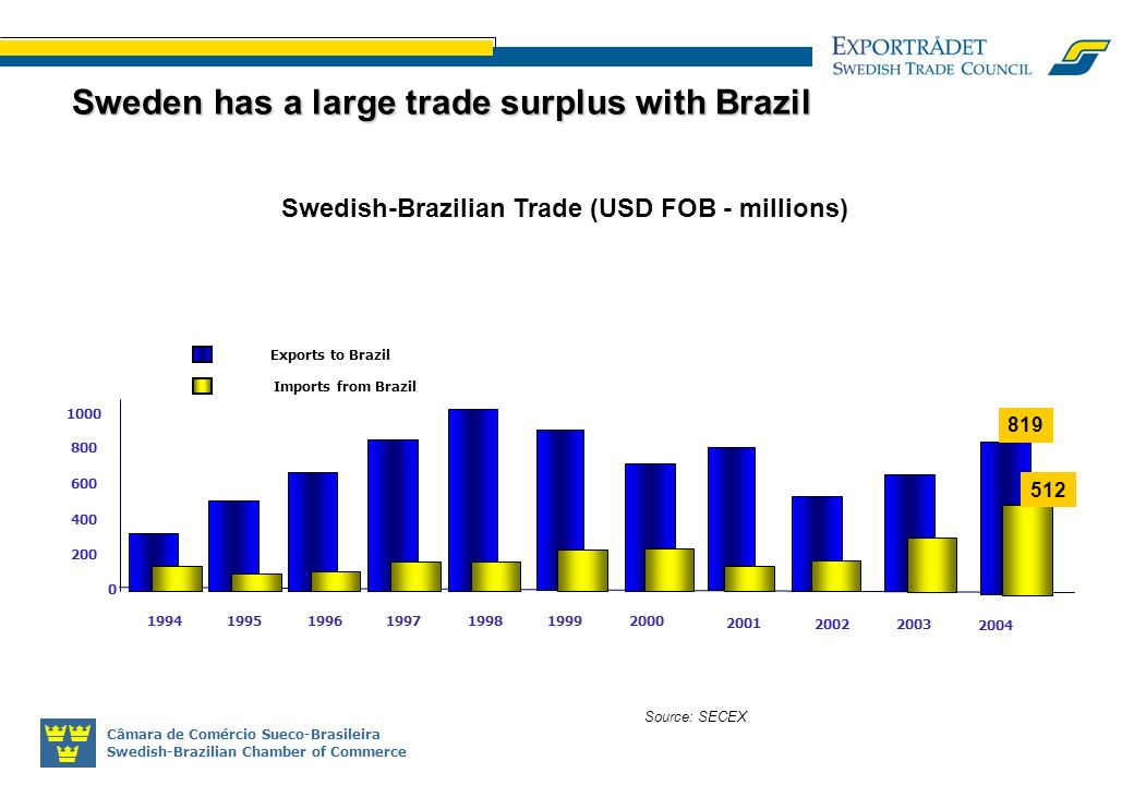 Câmara de Comércio Sueco-Brasileira Swedish-Brazilian Chamber of Commerce Source: SECEX Sweden has a large trade surplus with Brazil Swedish-Brazilian Trade (USD FOB - millions) 0 200 400 600 800 1000 1994199519961997199819992000 2001 2002 Exports to Brazil Imports from Brazil 2003 2004 512 819