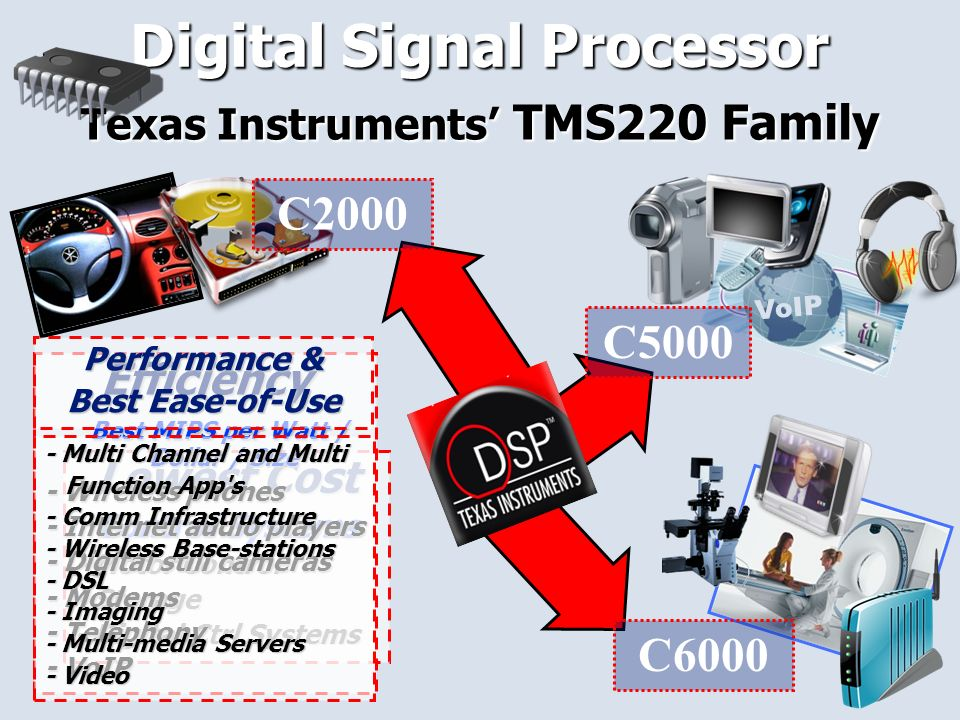 17 VoIP Digital Signal Processor Texas Instruments TMS220 Family C2000 C5000 C6000 Lowest Cost Control Systems - Motor Control - Storage - Digital Ctrl Systems Efficiency Best MIPS per Watt / Dollar / Size Best MIPS per Watt / Dollar / Size - Wireless phones - Internet audio players - Digital still cameras - Modems - Telephony - VoIP Performance & Best Ease-of-Use - Multi Channel and Multi Function App s Function App s - Comm Infrastructure - Wireless Base-stations - DSL - Imaging - Multi-media Servers - Video