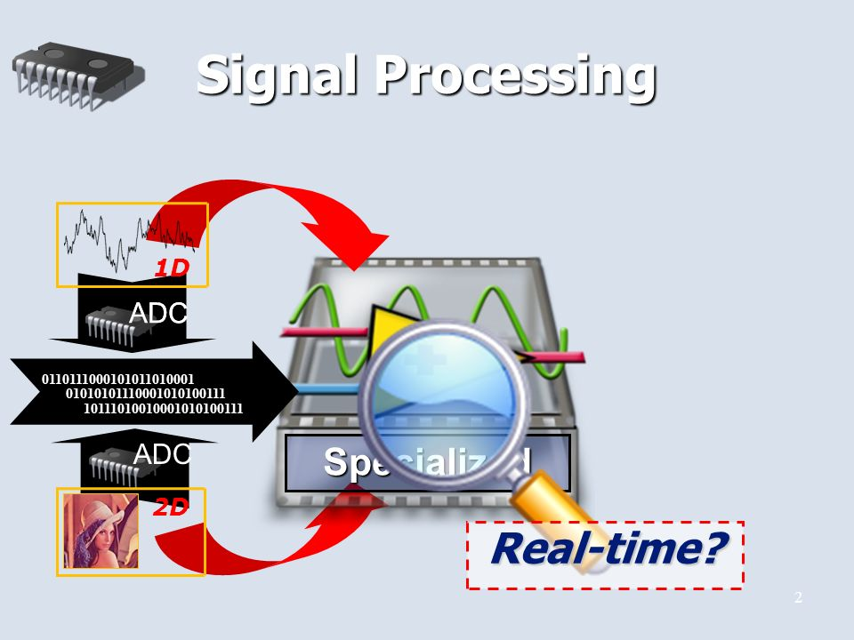 2 Signal Processing Specialized ADC 2D ADC 1D Real-time