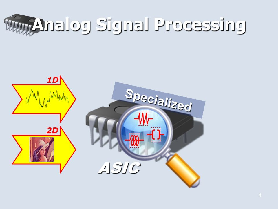 4 Analog Signal Processing Specialized HW 1DASIC 2D