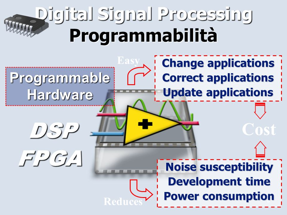 8 Digital Signal Processing Change applications Correct applications Update applications Easy Reduces Noise susceptibility Development time Power consumption Noise susceptibility Development time Power consumption Cost Programmable Hardware DSP FPGA Programmabilità