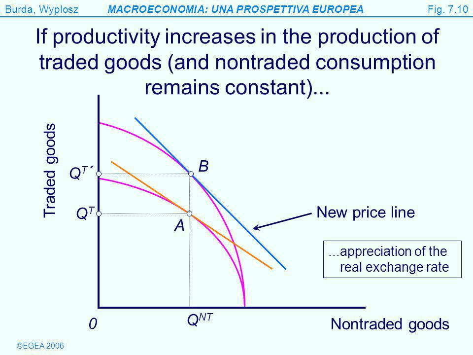 Burda, WyploszMACROECONOMIA: UNA PROSPETTIVA EUROPEA ©EGEA 2006 Figure 7.10 Traded goods 0 If productivity increases in the production of traded goods (and nontraded consumption remains constant)...
