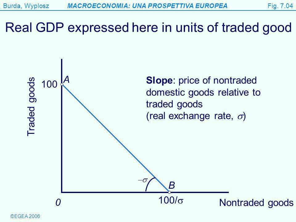Burda, WyploszMACROECONOMIA: UNA PROSPETTIVA EUROPEA ©EGEA 2006 Figure 7.4 Real GDP expressed here in units of traded good Traded goods 0 100/ B 100 A Slope: price of nontraded domestic goods relative to traded goods (real exchange rate, ) Fig.
