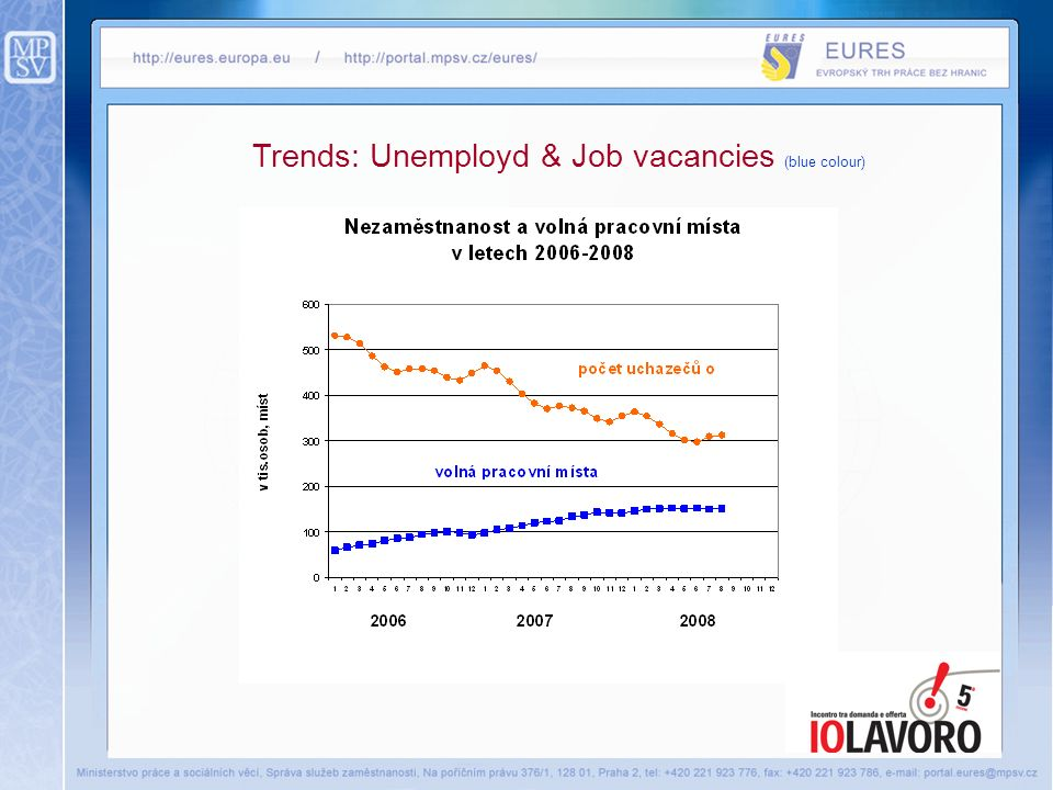Trends: Unemployd & Job vacancies (blue colour)