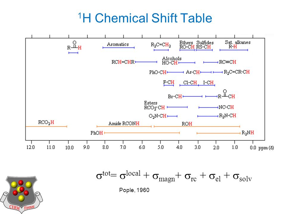 1 H Chemical Shift Table tot = local + magn + rc + el + solv Pople, 1960