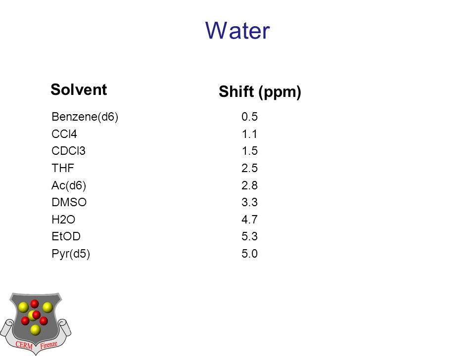 Water Benzene(d6)0.5 CCl41.1 CDCl31.5 THF2.5 Ac(d6)2.8 DMSO3.3 H2O4.7 EtOD5.3 Pyr(d5)5.0 Solvent Shift (ppm)