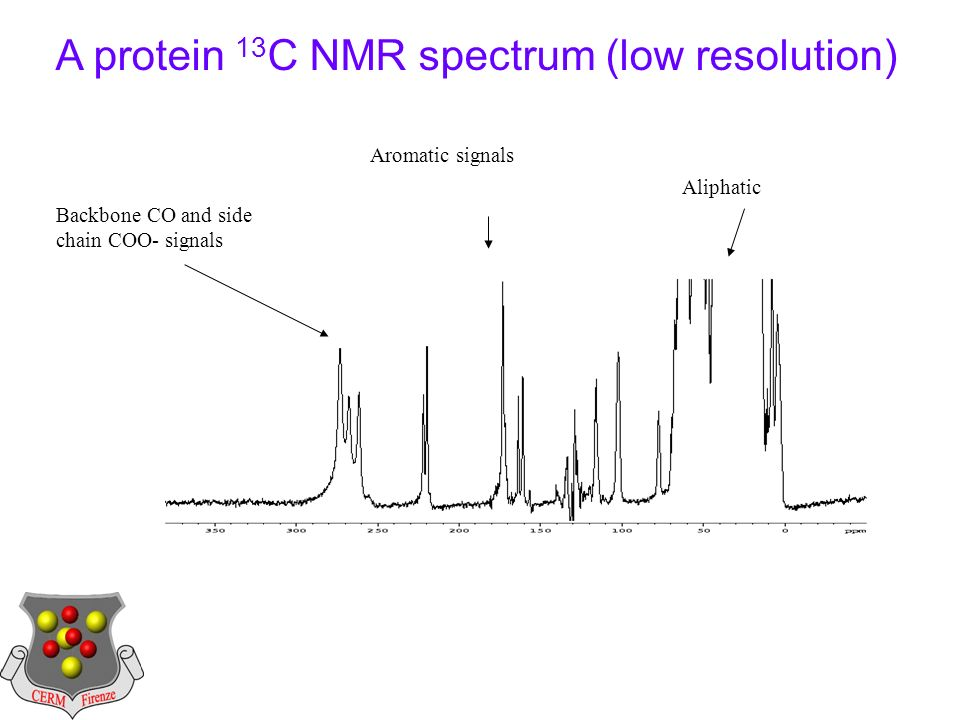 A protein 13 C NMR spectrum (low resolution) Backbone CO and side chain COO- signals Aromatic signals Aliphatic