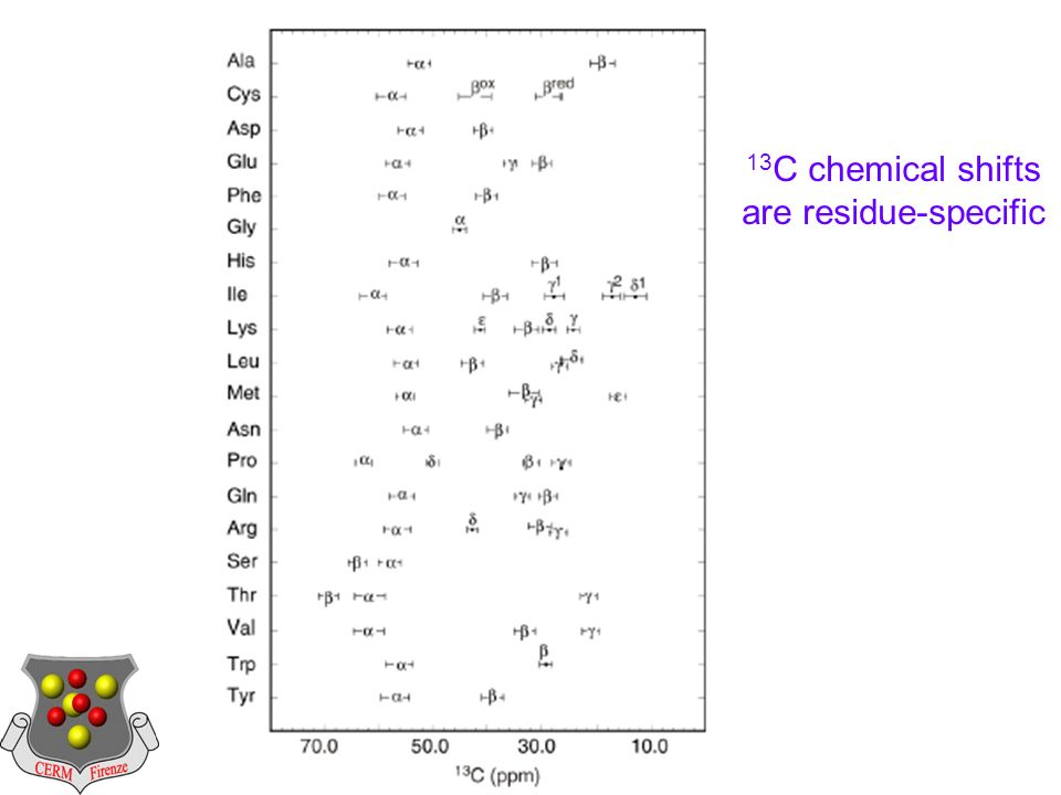 13 C chemical shifts are residue-specific