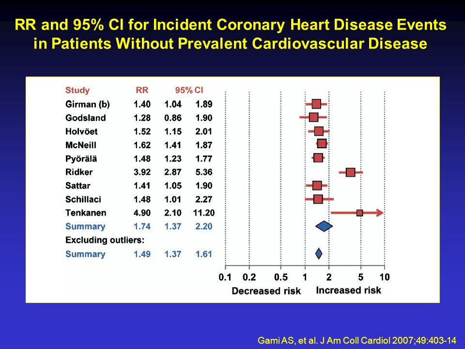 RR and 95% CI for Incident Coronary Heart Disease Events in Patients Without Prevalent Cardiovascular Disease Gami AS, et al.