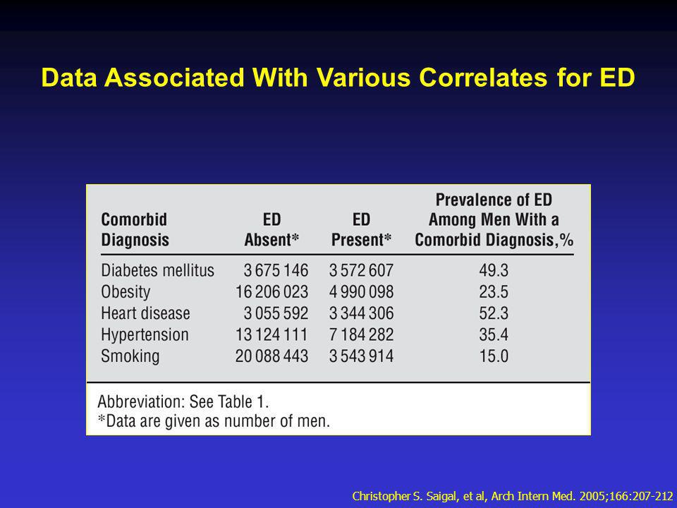 Data Associated With Various Correlates for ED Christopher S.