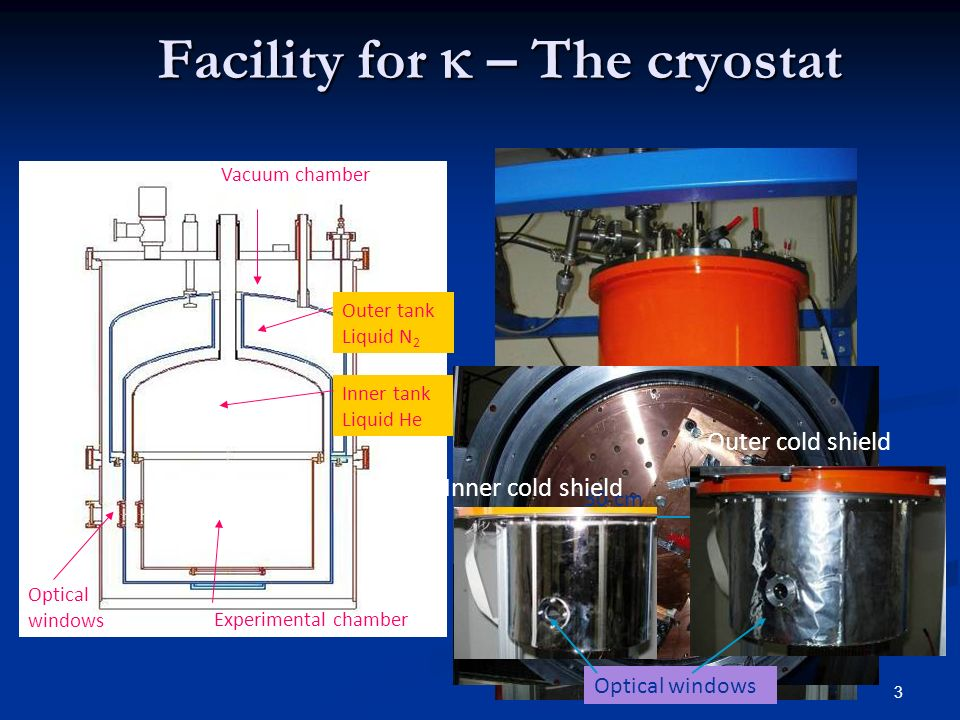 3 Facility for – The cryostat Optical windows Inner tank Liquid He Outer tank Liquid N 2 Vacuum chamber Experimental chamber 30 cm Inner cold shield Outer cold shield Optical windows