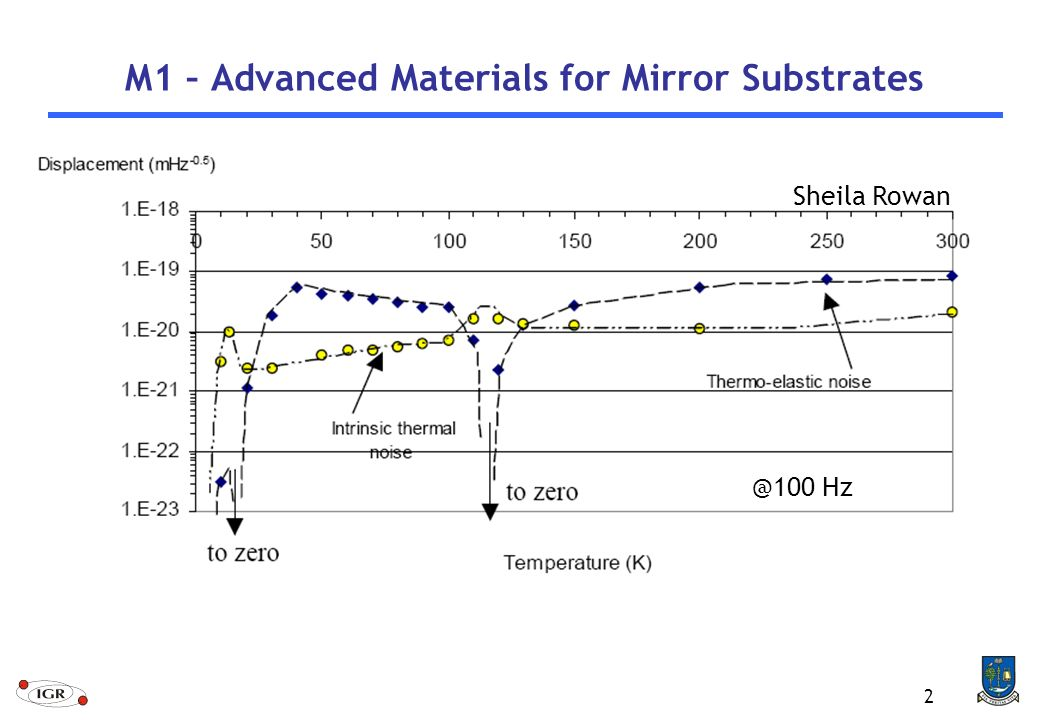2 M1 – Advanced Materials for Mirror Substrates The thermal and loss properties of Silica at low temperature are not very good Sapphire is much better but it is dominated by thermoelastic noise IGR has proposed to use Si for substrates Sheila Hz