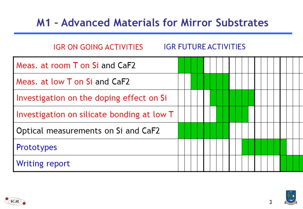 3 M1 – Advanced Materials for Mirror Substrates Meas.