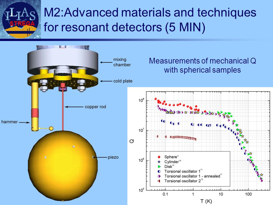 STREGA M2:Advanced materials and techniques for resonant detectors (5 MIN) Measurements of mechanical Q with spherical samples