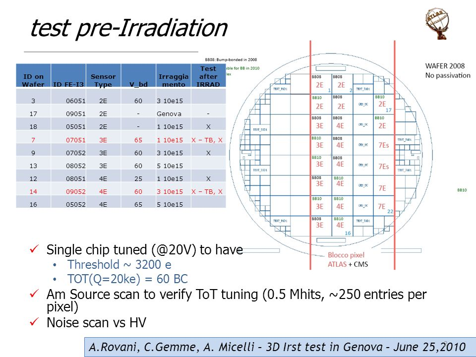 test pre-Irradiation Single chip tuned to have Threshold ~ 3200 e TOT(Q=20ke) = 60 BC Am Source scan to verify ToT tuning (0.5 Mhits, ~250 entries per pixel) Noise scan vs HV ID on WaferID FE-I3 Sensor TypeV_bd Irraggia mento Test after IRRAD E603 10e E-Genova E-1 10e15X E651 10e15X – TB, X E603 10e15X E605 10e E251 10e15X E603 10e15X – TB, X E655 10e15 A.Rovani, C.Gemme, A.