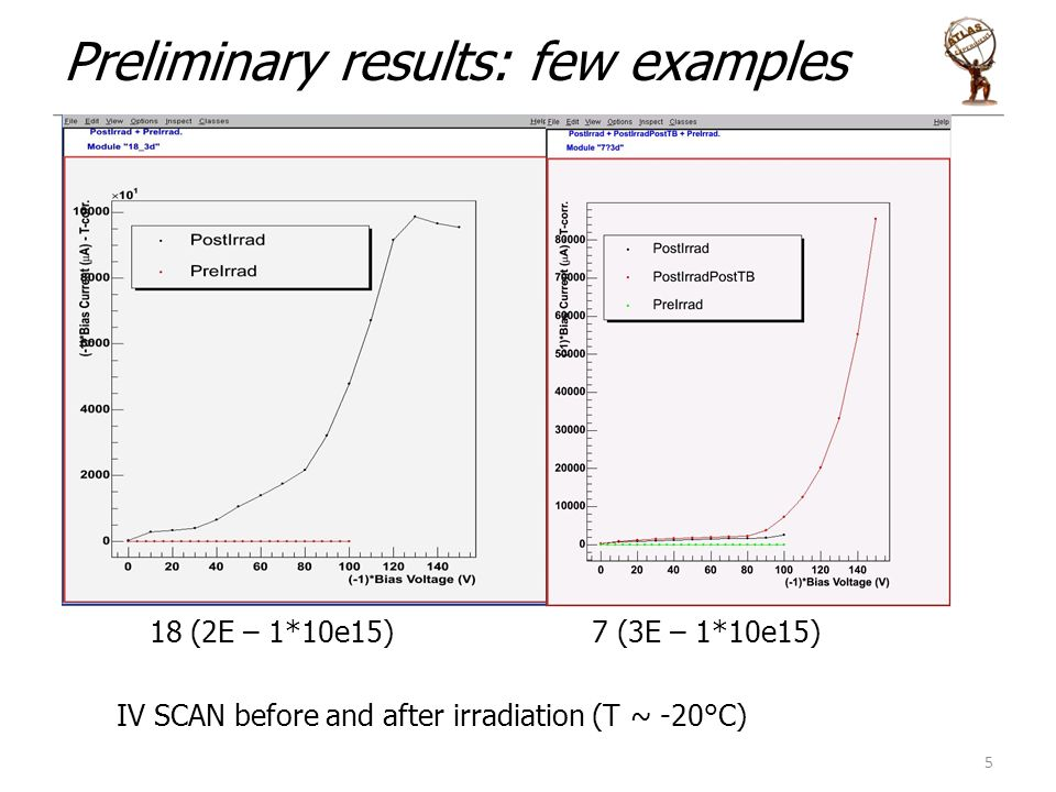 Preliminary results: few examples 5 18 (2E – 1*10e15) 7 (3E – 1*10e15) IV SCAN before and after irradiation (T ~ -20°C)