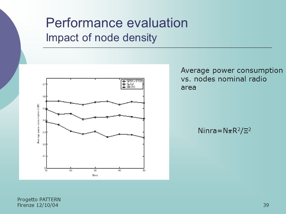 Progetto PATTERN Firenze 12/10/0439 Performance evaluation Impact of node density Average power consumption vs.