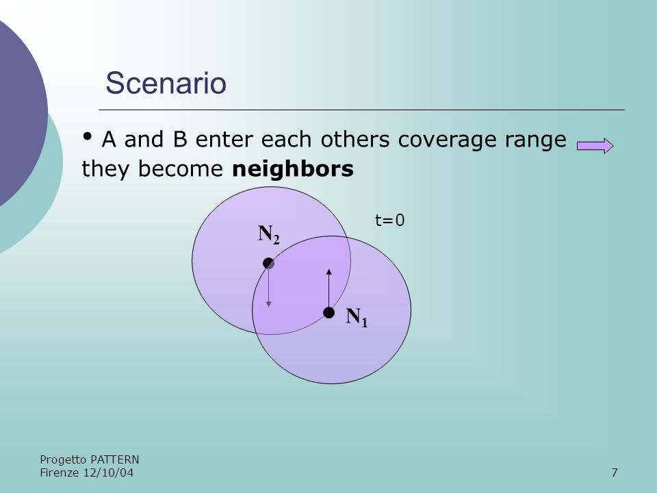 Progetto PATTERN Firenze 12/10/047 Scenario A and B enter each others coverage range they become neighbors N1N1 N2N2 t=0