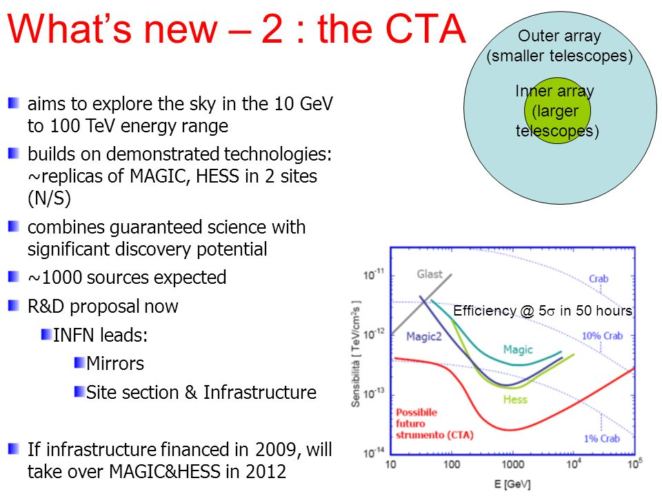 Whats new – 2 : the CTA aims to explore the sky in the 10 GeV to 100 TeV energy range builds on demonstrated technologies: ~replicas of MAGIC, HESS in 2 sites (N/S) combines guaranteed science with significant discovery potential ~1000 sources expected R&D proposal now INFN leads: Mirrors Site section & Infrastructure If infrastructure financed in 2009, will take over MAGIC&HESS in 2012 Inner array (larger telescopes) Outer array (smaller telescopes) 5 in 50 hours