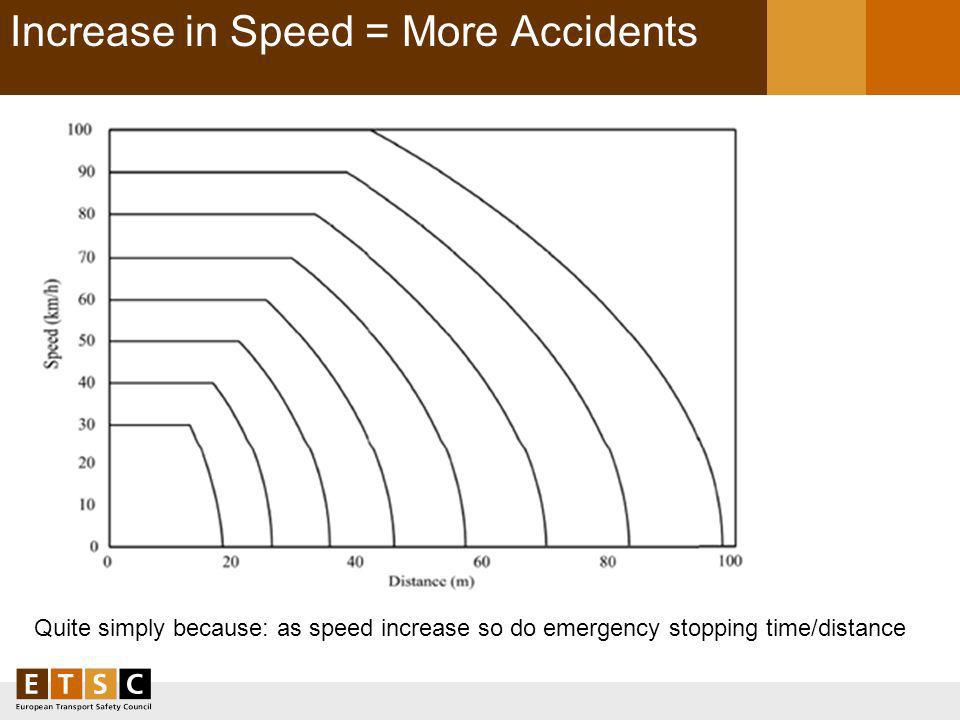 Increase in Speed = More Accidents Quite simply because: as speed increase so do emergency stopping time/distance