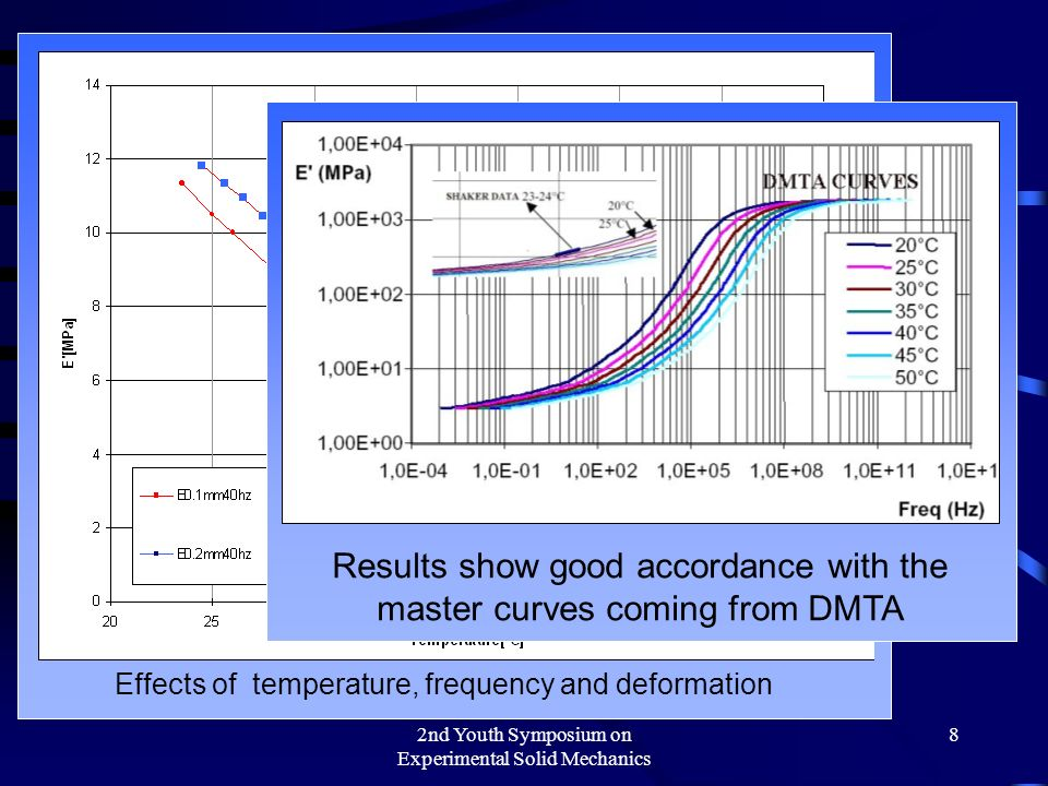 2nd Youth Symposium on Experimental Solid Mechanics 8 Effects of temperature, frequency and deformation Results show good accordance with the master curves coming from DMTA