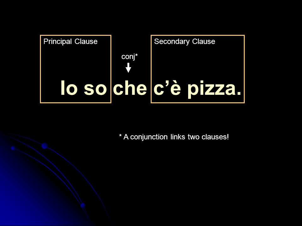 Io so che cè pizza. Principal Clause conj* Secondary Clause * A conjunction links two clauses!