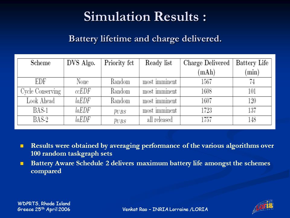 WDPRTS, Rhode Island Greece 25 th April 2006 Venkat Rao – INRIA Lorraine /LORIA Simulation Results : Battery lifetime and charge delivered.