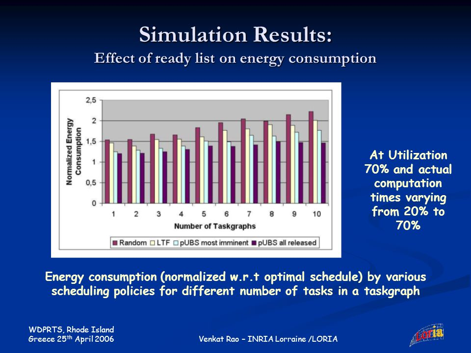WDPRTS, Rhode Island Greece 25 th April 2006 Venkat Rao – INRIA Lorraine /LORIA Simulation Results: Effect of ready list on energy consumption Energy consumption (normalized w.r.t optimal schedule) by various scheduling policies for different number of tasks in a taskgraph At Utilization 70% and actual computation times varying from 20% to 70%