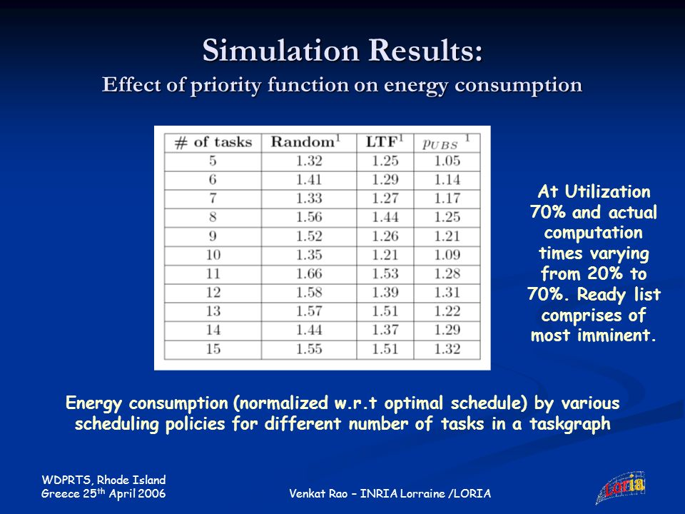 WDPRTS, Rhode Island Greece 25 th April 2006 Venkat Rao – INRIA Lorraine /LORIA Simulation Results: Effect of priority function on energy consumption Energy consumption (normalized w.r.t optimal schedule) by various scheduling policies for different number of tasks in a taskgraph At Utilization 70% and actual computation times varying from 20% to 70%.